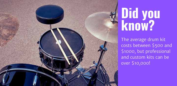 Did you know: The average drum kit costs between $500 and $1000, but professional and custom kits can be over $10,000!