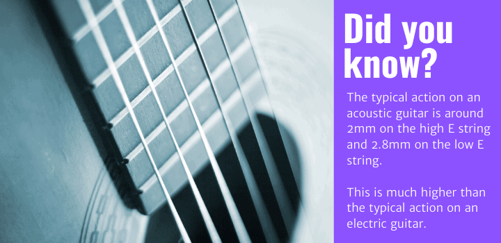 Did you know: The typical action on an acoustic guitar is around 2mm on the high E string and 2.8mm on the low E string. This is much higher than the typical action on an electric guitar.